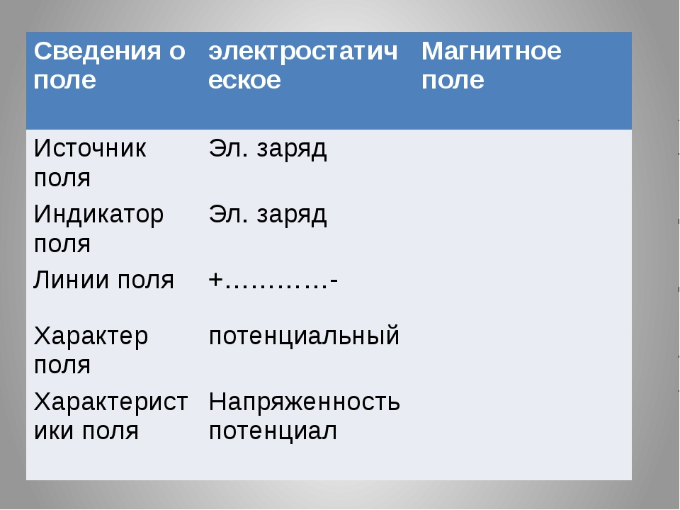 Сведения о поле электростатическое Магнитное поле Источник поля Эл. заряд Ин...