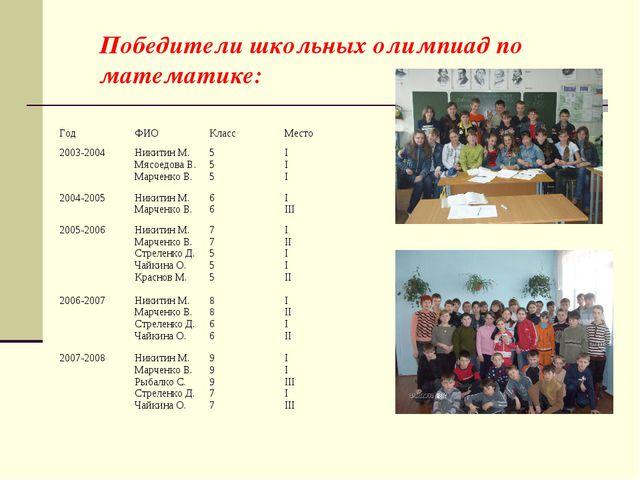 Победители школьных олимпиад по математике: ГодФИОКлассМесто 2003-2004Ник...