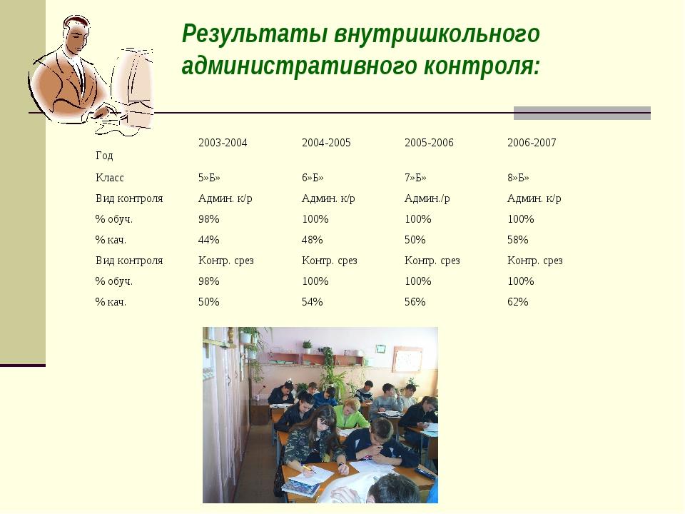 Результаты внутришкольного административного контроля: Год2003-20042004-200...