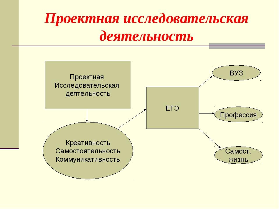 Проектная исследовательская деятельность Креативность Самостоятельность Комму...
