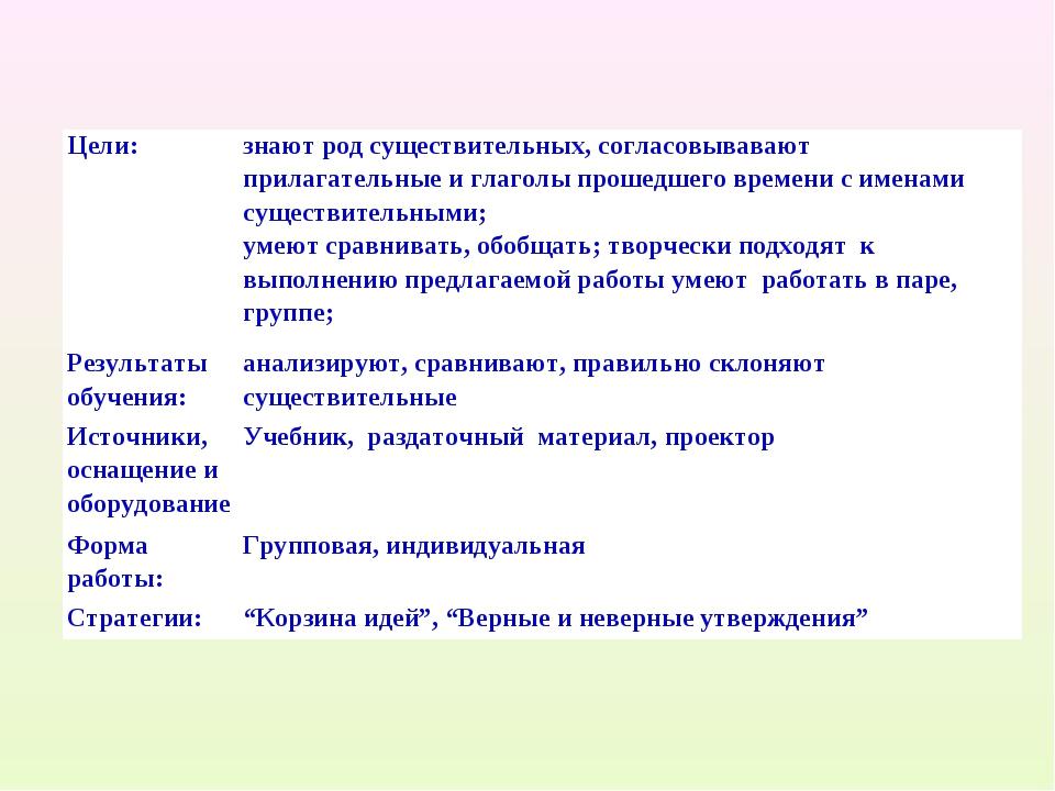 Цели:знают род существительных, согласовывавают прилагательные и глаголы про...