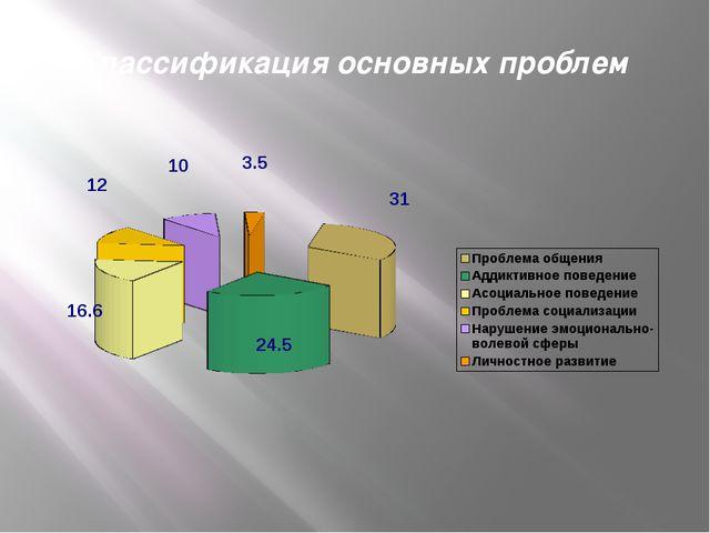 Классификация основных проблем