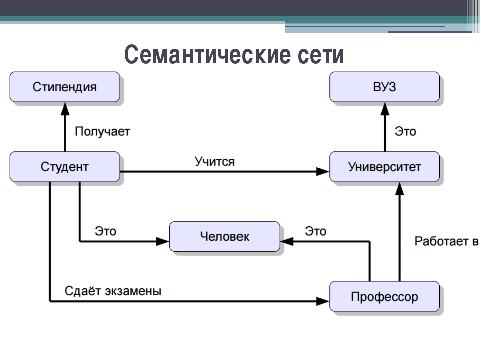 Семантические сети