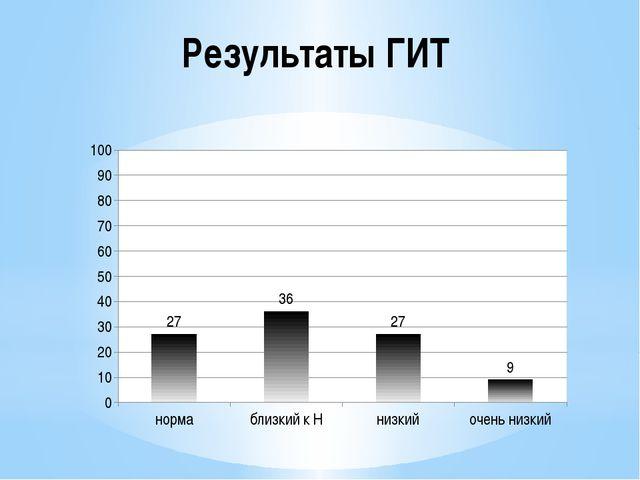 Результаты ГИТ