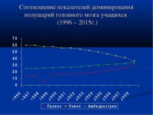 Соотношение показателей доминирования полушарий головного мозга учащихся (199