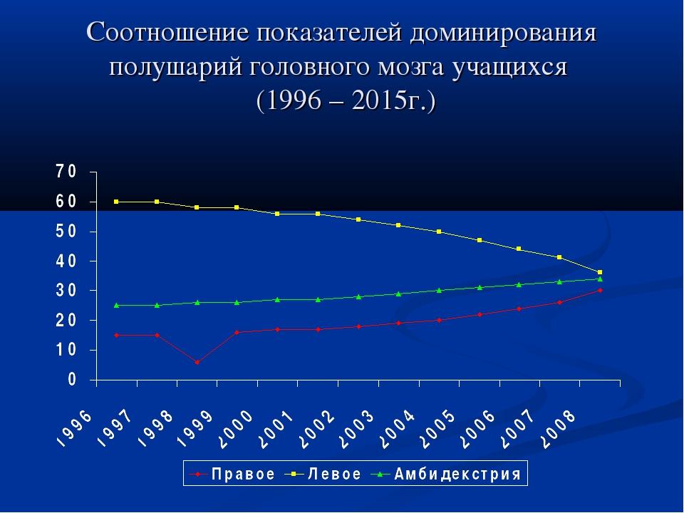 Соотношение показателей доминирования полушарий головного мозга учащихся (199...
