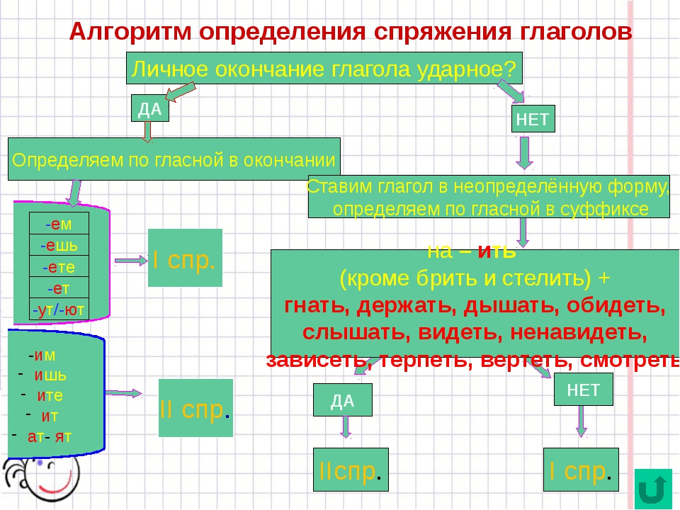 Как можно назвать глагол бежать, если он совмещает окончания 1 и 2 спряжения?...