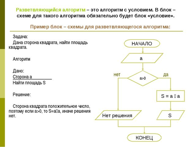 Задача: Дана сторона квадрата, найти площадь квадрата. Алгоритм Дано: Сторона...