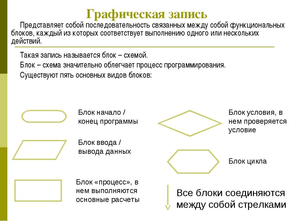 Графическая запись Представляет собой последовательность связанных между собо...
