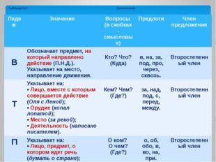 Таблица №3 (окончание) Падеж Значение Вопросы (в скобках - смысловые) Предлог