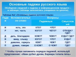 Обобщение сведений о падежах в информационном продукте – в таблицах (таблицы