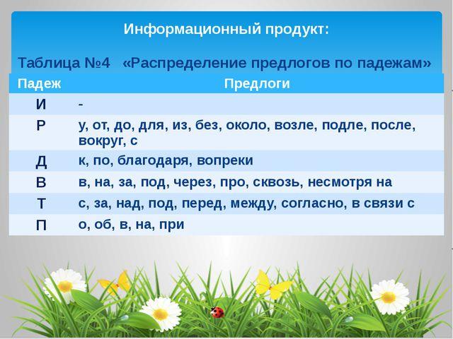 Информационный продукт: Таблица №4 «Распределение предлогов по падежам» Падеж...