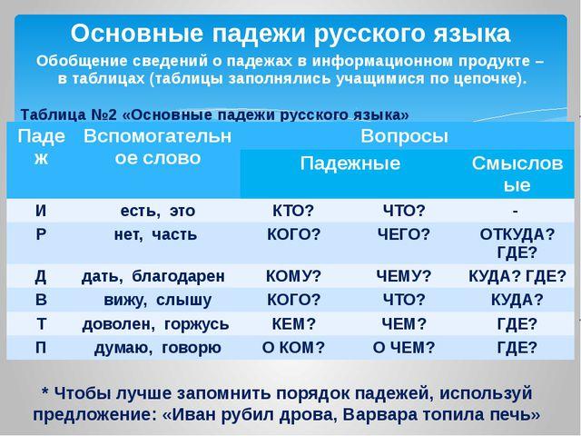 Обобщение сведений о падежах в информационном продукте – в таблицах (таблицы...