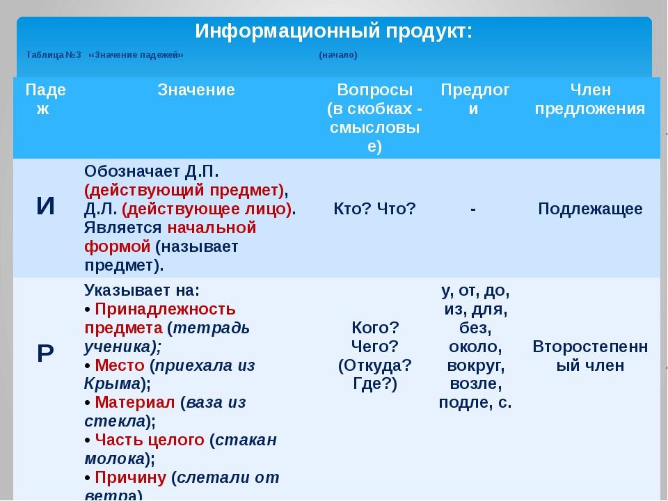 Таблица №3 «Значение падежей» (начало) Информационный продукт: Падеж Значение...