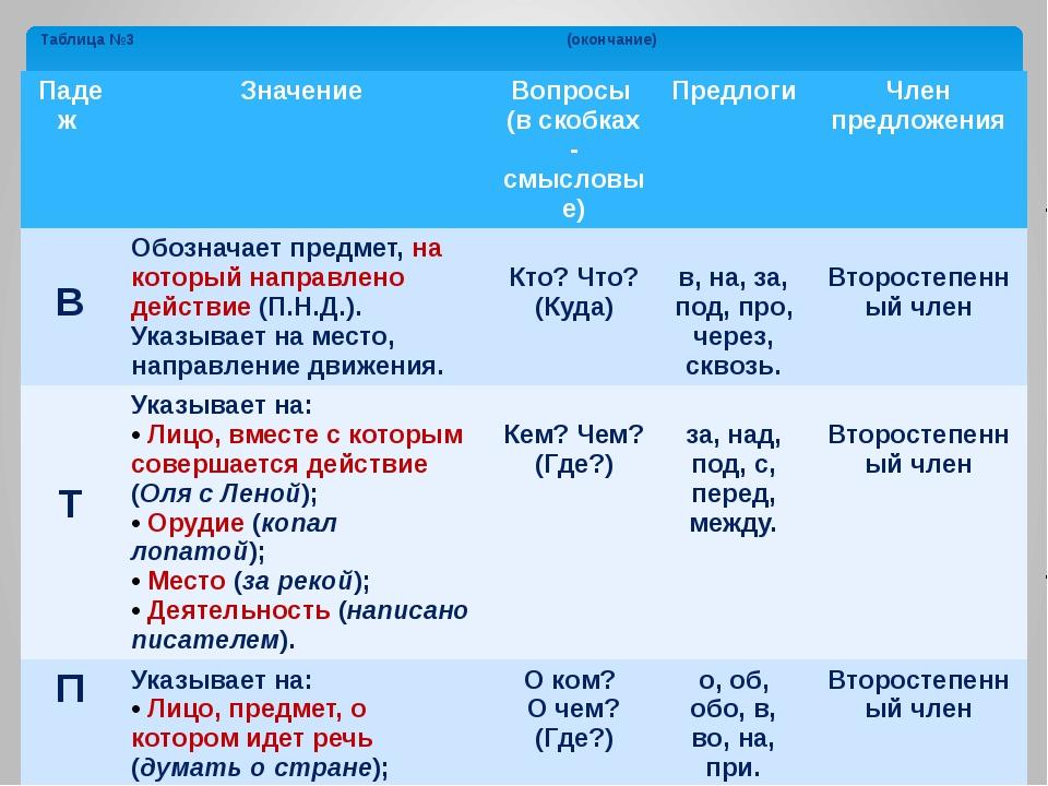 Таблица №3 (окончание) Падеж Значение Вопросы (в скобках - смысловые) Предлог...
