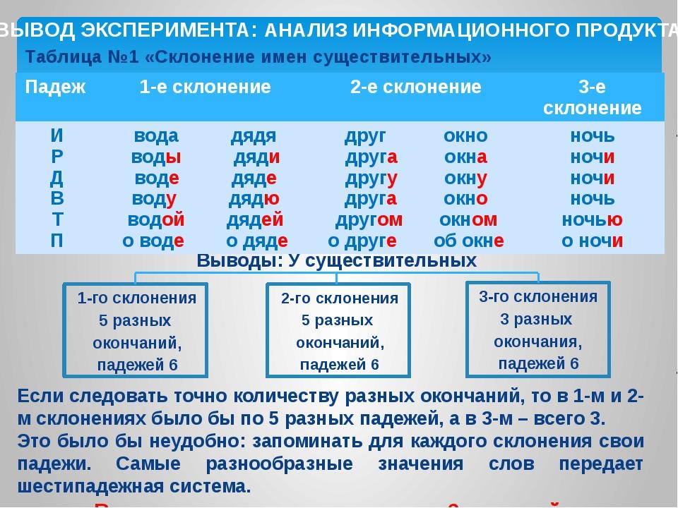 Таблица №1 «Склонение имен существительных» ВЫВОД ЭКСПЕРИМЕНТА: АНАЛИЗ ИНФОРМ...