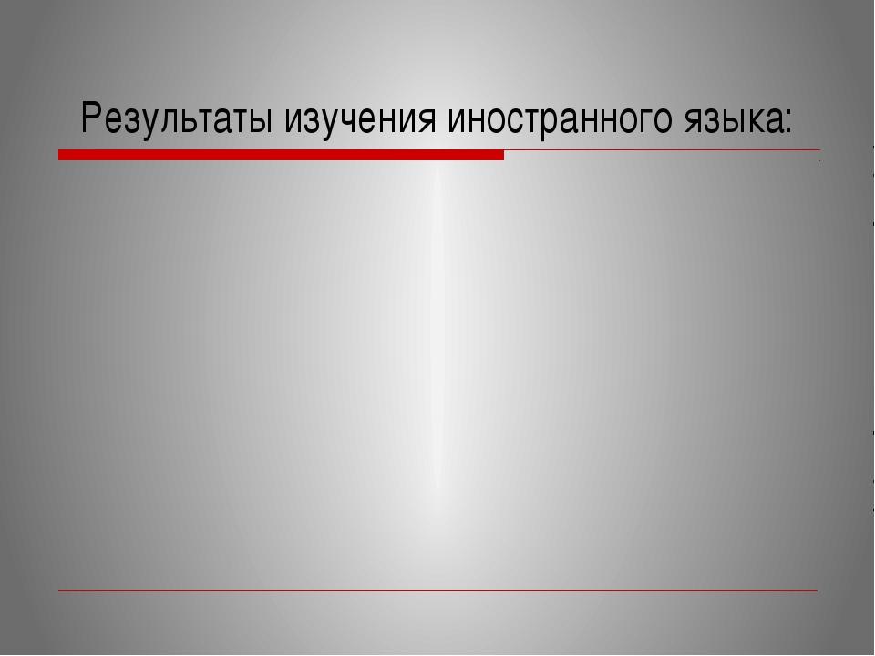 Результаты изучения иностранного языка: