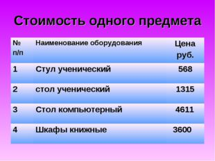 Стоимость одного предмета № п/пНаименование оборудованияЦена руб. 1Стул уч