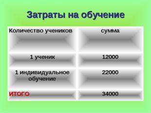 Затраты на обучение Количество учениковсумма 1 ученик12000 1 индивидуальное