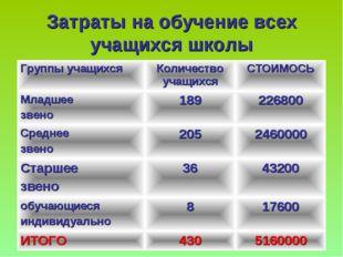 Затраты на обучение всех учащихся школы Группы учащихсяКоличество учащихсяС