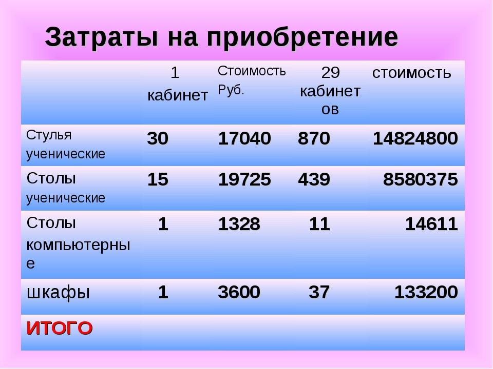 Затраты на приобретение 1 кабинетСтоимость Руб.29 кабинетовстоимость Стул...