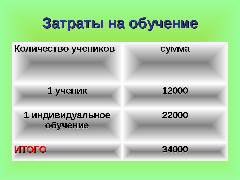 Затраты на обучение Количество учениковсумма 1 ученик12000 1 индивидуальное...