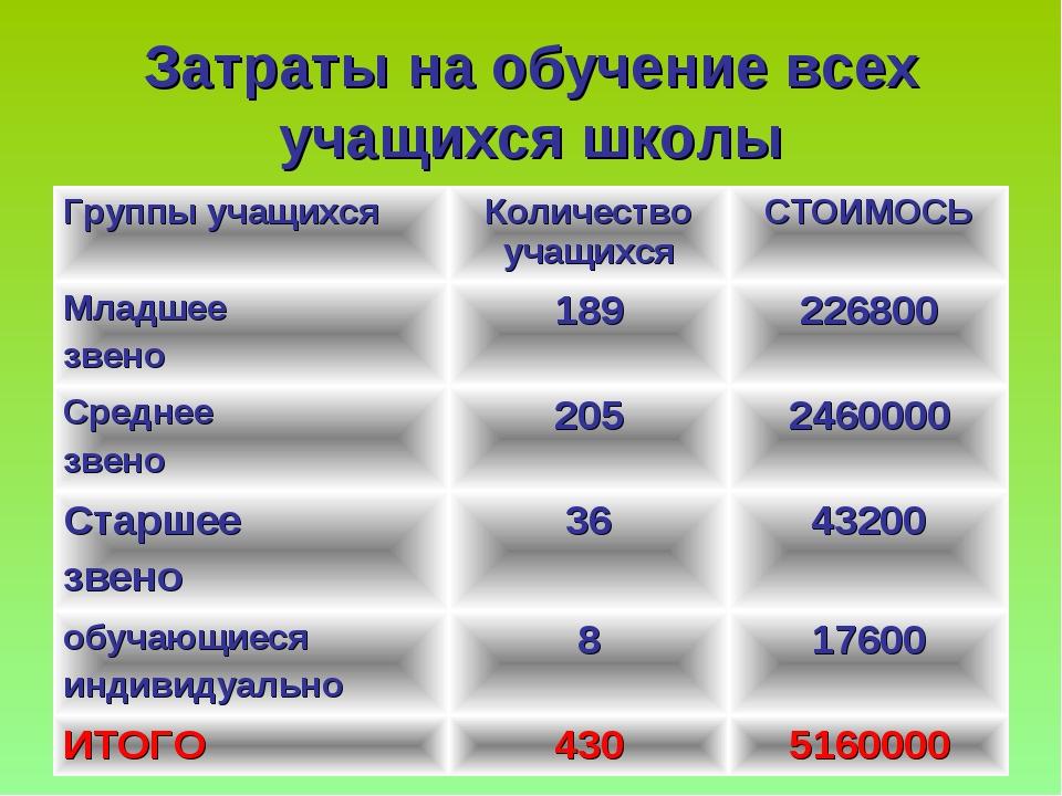 Затраты на обучение всех учащихся школы Группы учащихсяКоличество учащихсяС...