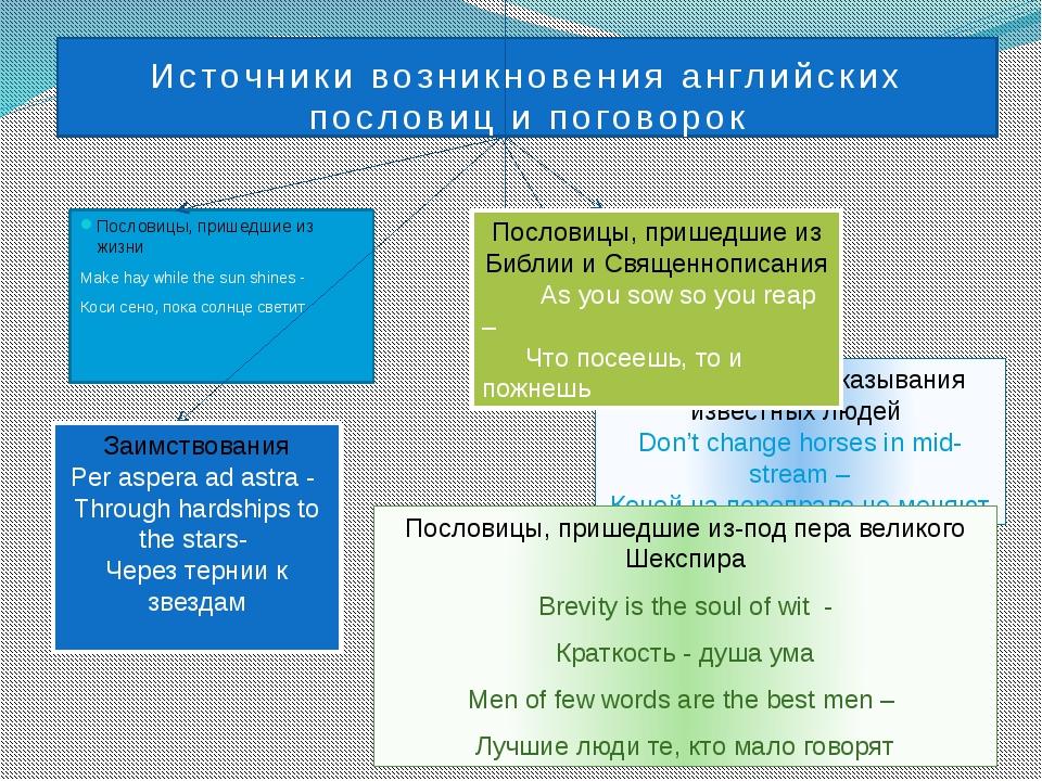 Источники возникновения английских пословиц и поговорок Пословицы, пришедшие...