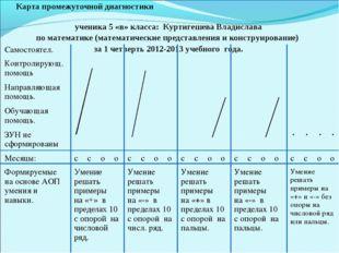 Карта промежуточной диагностики ученика 5 «в» класса: Куртигешева Владислава
