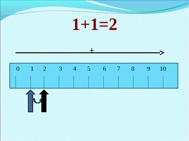 1+1=2 + 0 1 2 3 4 5 6 7 8 9 10