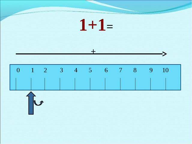 1+1= + 0 1 2 3 4 5 6 7 8 9 10
