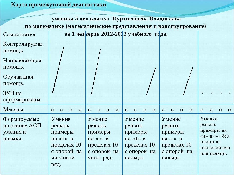 Карта промежуточной диагностики ученика 5 «в» класса: Куртигешева Владислава...