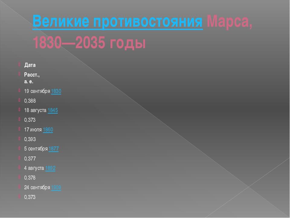 Великие противостоянияМарса, 1830—2035 годы Дата Расст., а. е. 19 сентября1...