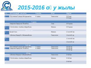 2015-2016 оқу жылы Р/с Мұғалімдердің аты-жөні Сыныбы Пәні Мерзімі Қазан 1 Сә