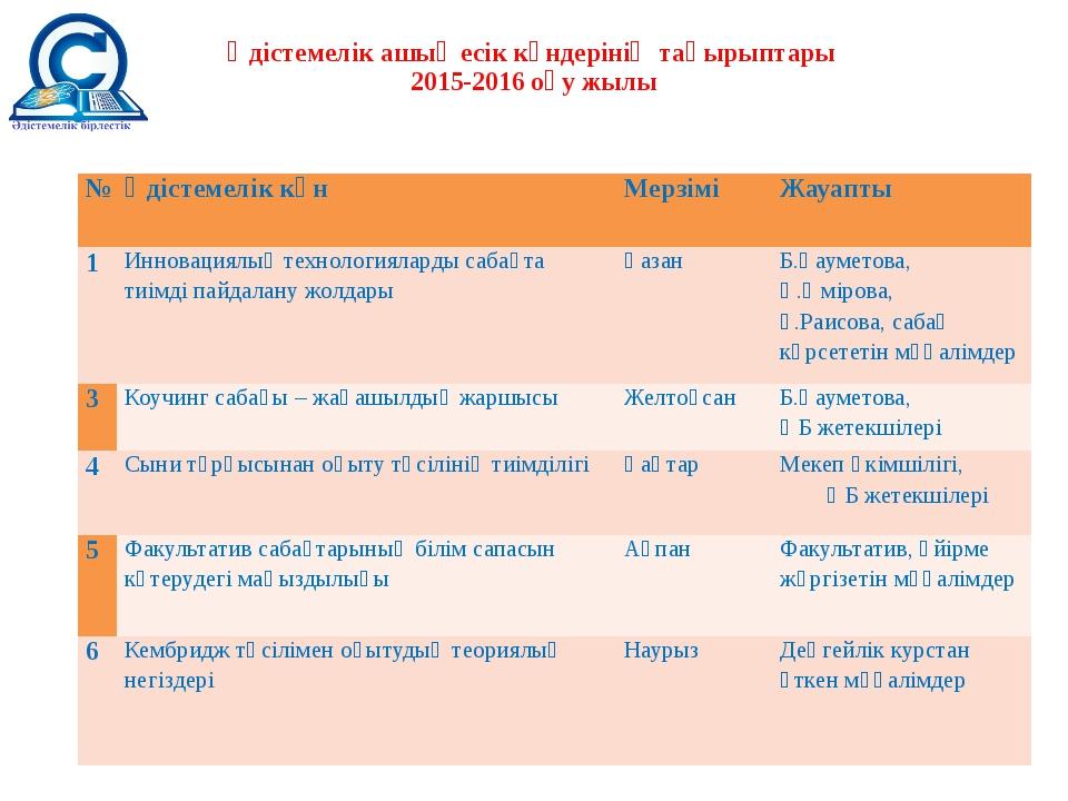 Әдістемелік ашық есік күндерінің тақырыптары 2015-2016 оқу жылы № Әдістемелік...