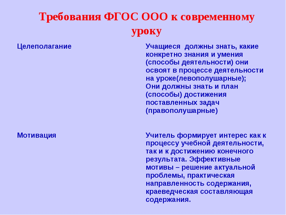 Требования ФГОС ООО к современному уроку Целеполагание Учащиеся должны знать...
