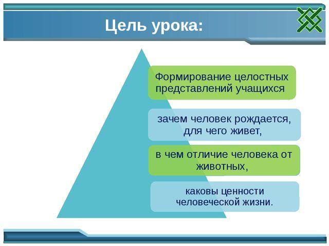 Цель урока: Цели для учителя