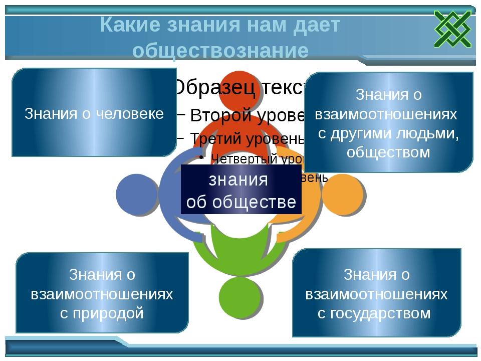 Какие знания нам дает обществознание Знания о человеке знания об обществе Зн...