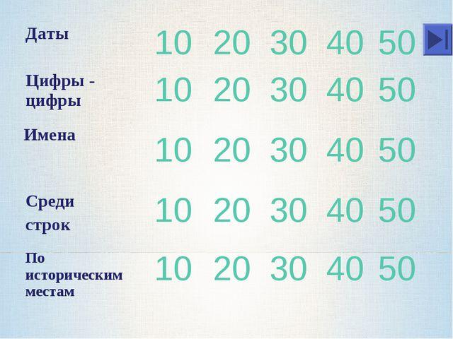 Имена Даты1020304050 Цифры - цифры1020304050 1020304050 Среди...