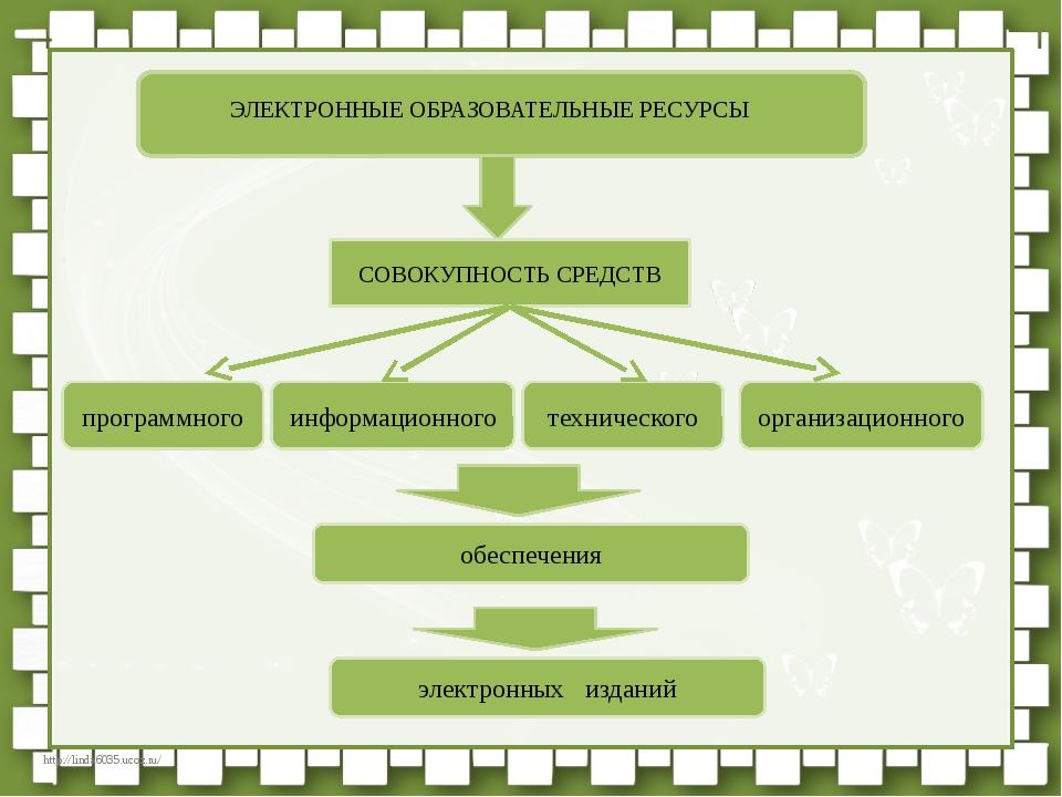ЭЛЕКТРОННЫЕ ОБРАЗОВАТЕЛЬНЫЕ РЕСУРСЫ СОВОКУПНОСТЬ СРЕДСТВ программного информ...