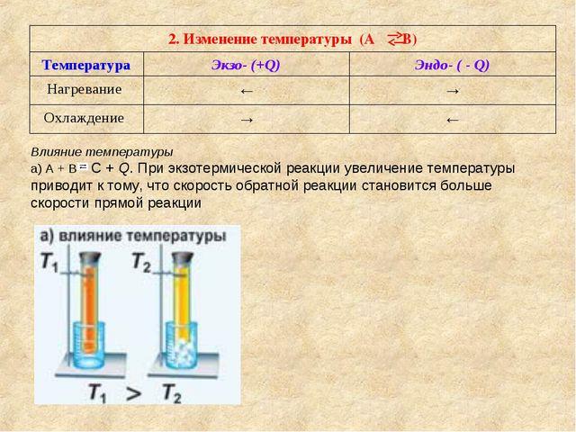 Влияние температуры а) А + В С + Q. При экзотермической реакции увеличение те...