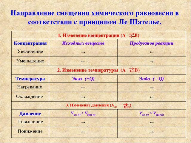 Направление смещения химического равновесия в соответствии с принципом Ле Шат...