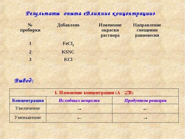 Результаты опыта «Влияние концентрации» Вывод: № пробиркиДобавленоИзменение...