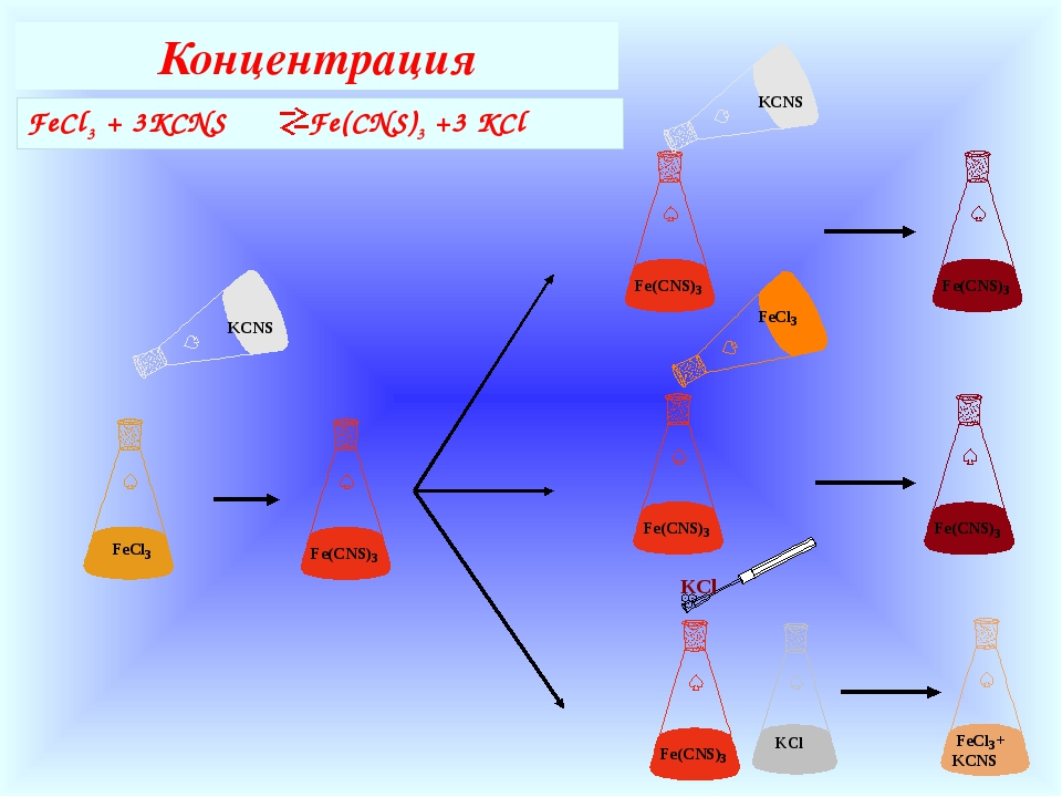 Концентрация FeCl3 + 3KCNS Fe(CNS)3 +3 KCl