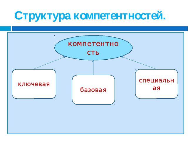 Структура компетентностей. компетентность базовая ключевая специальная