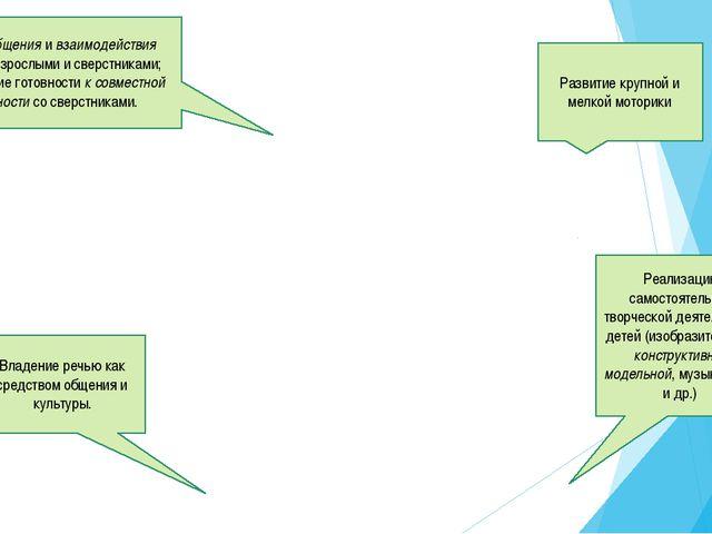 Развитие крупной и мелкой моторики Реализацию самостоятельной творческой деят...