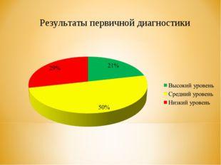 Результаты первичной диагностики