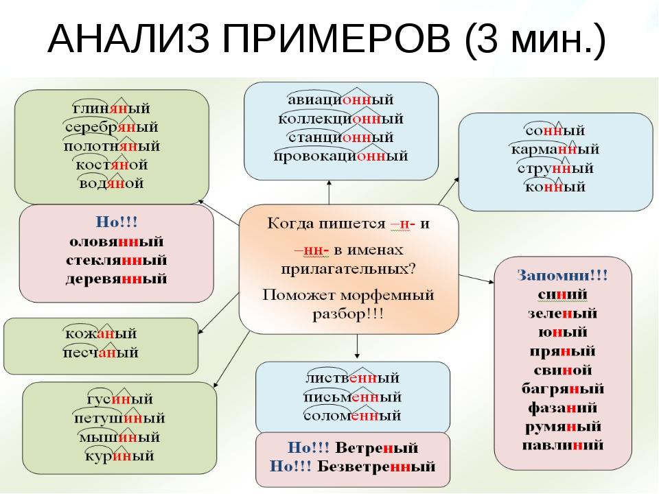 АНАЛИЗ ПРИМЕРОВ (3 мин.)