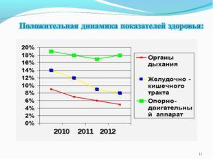 * 2010 2011 2012