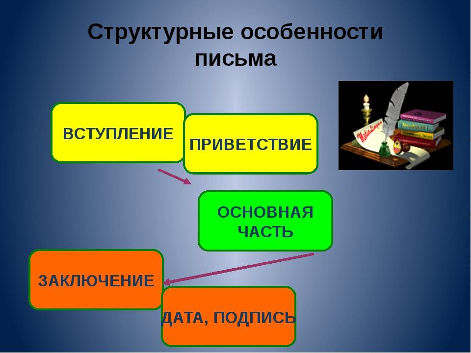 Структурные особенности письма ВСТУПЛЕНИЕ ОСНОВНАЯ ЧАСТЬ ЗАКЛЮЧЕНИЕ ПРИВЕТСТВ...
